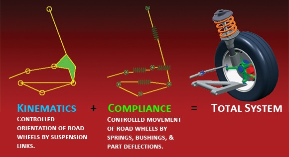 Kinematics + Compliance = Total System