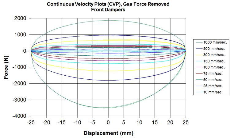 CVP plot for damper characterization testing