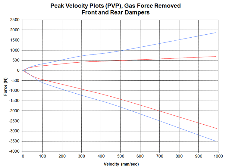 PVP plot for damper characterization testing